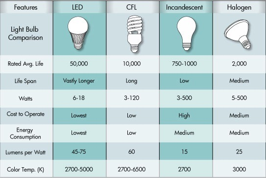 Home And Garden Cyprus Led