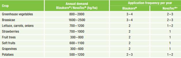 Granular Fertilizers Fertilizer Novatec N Max 21 5 10 3mgo 25 Kg